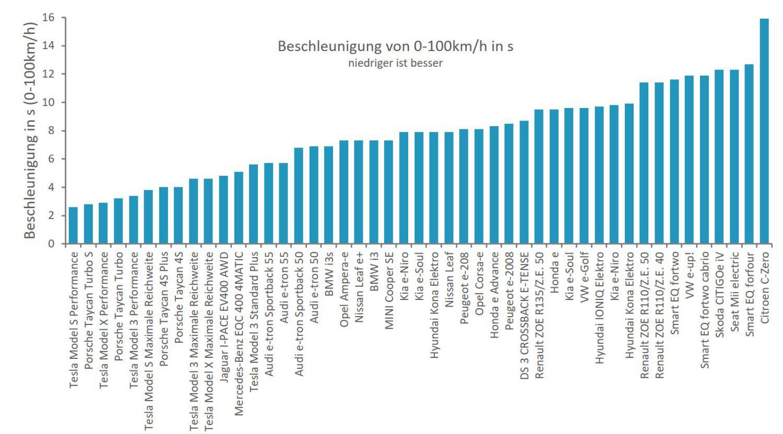 Elektroauto Beschleunigung Vergleich