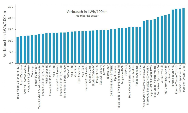 Vergleich Elektroauto Verbrauch